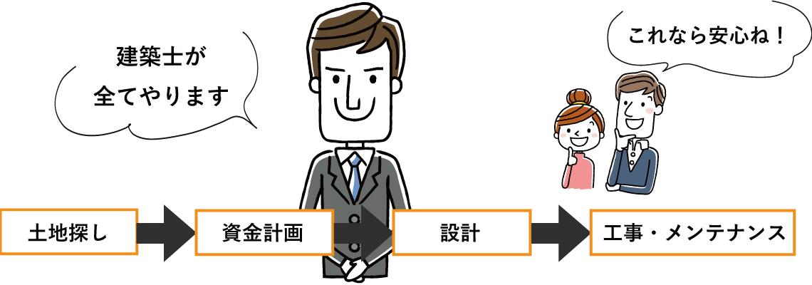 センターホーム(菅谷工務店)では責任担当制
