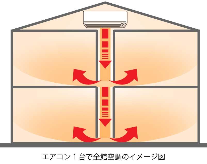 エアコン1台で全館空調のイメージ図