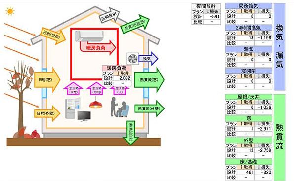 シミュレーションの図